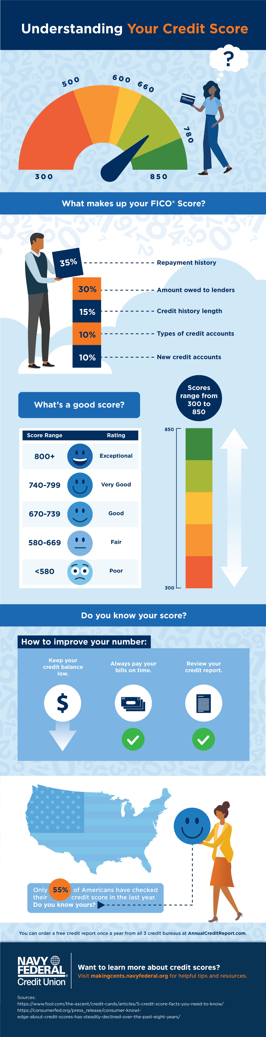 Everything You Need To Know About Credit Scores Makingcents Navy Federal Credit Union